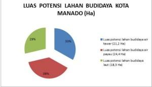 Pemkot Manado, manado, Nelayan ,  perikanan manado