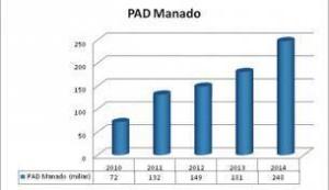 Grafik PAD Manado