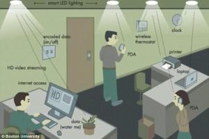 Wi-Fi , Li-Fi, Harald Haas , komunikasi cahaya tampak,