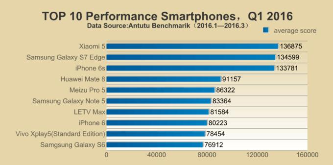 Smartphone , AnTuTu, Smartphone Terbaik