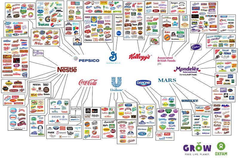 perusahaan makanan, makanan