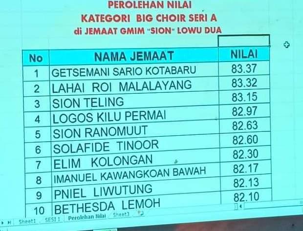 HUT ke-56 PKB Sinode GMIM, Big Choir Seri A, GMIM 'SION' Lowu Dua