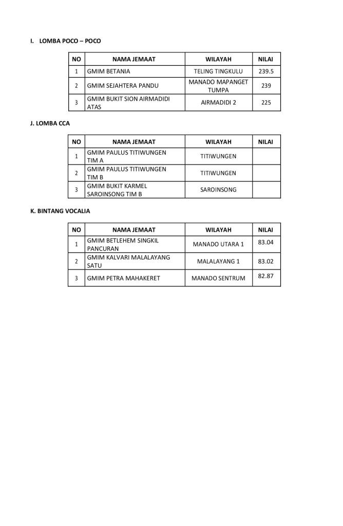 Rekapan-Juri-HUT-WKI-SG-81-003