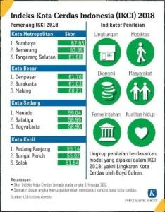 Pekan Ini Kota Manado Terima Penghargaan Indeks Kota Cerdas Indonesia Tahun 2018