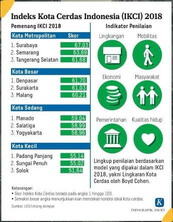 Indeks Kota Cerdas Indonesia, IKCI 2018, Kota Cerdas Indonesia, gs vicky lumentut, mor bastiaan