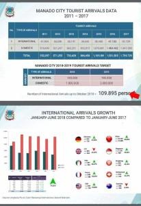Tahun 2019, Dinas Parawisata Manado Targetkan 190 Ribu Kunjungan Turis Internasional