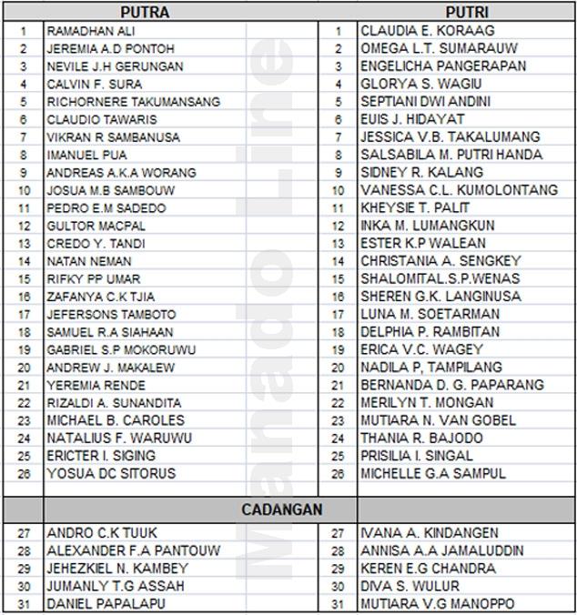 Inilah 52 anggota Paskibraka Manado 2019 plus 10 cadangan putra dan putri yang lolos seleksi