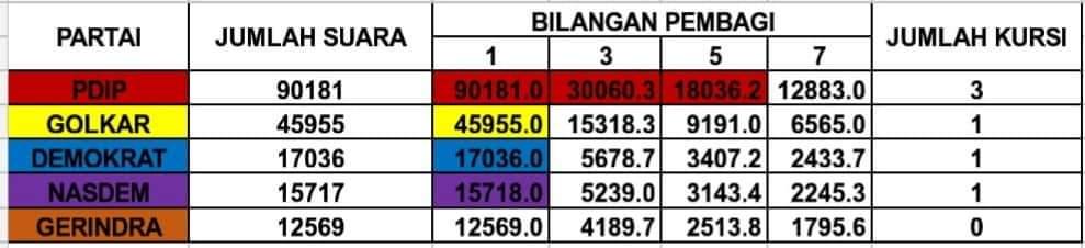 Billy Lombok Pertahankan 1 Kursi Demokrat DPRD Sulut di Dapil Minsel-Mitra