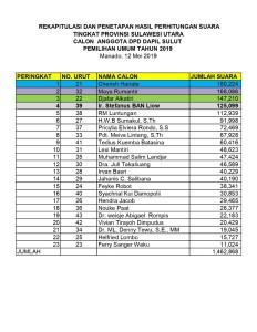 Raih 125.099 Suara, SBANL Kembali Jadi Utusan Sulut di Senayan