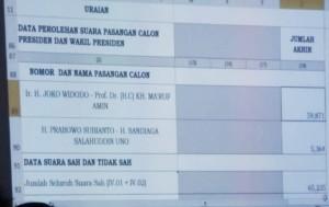 Hasil Pleno Penetapan perolehan suara Capres-Cawapres di Tomohon