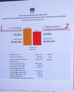 Jokowi-Amin 55,5 Persen, Prabowo-Sandi 44,5 Persen