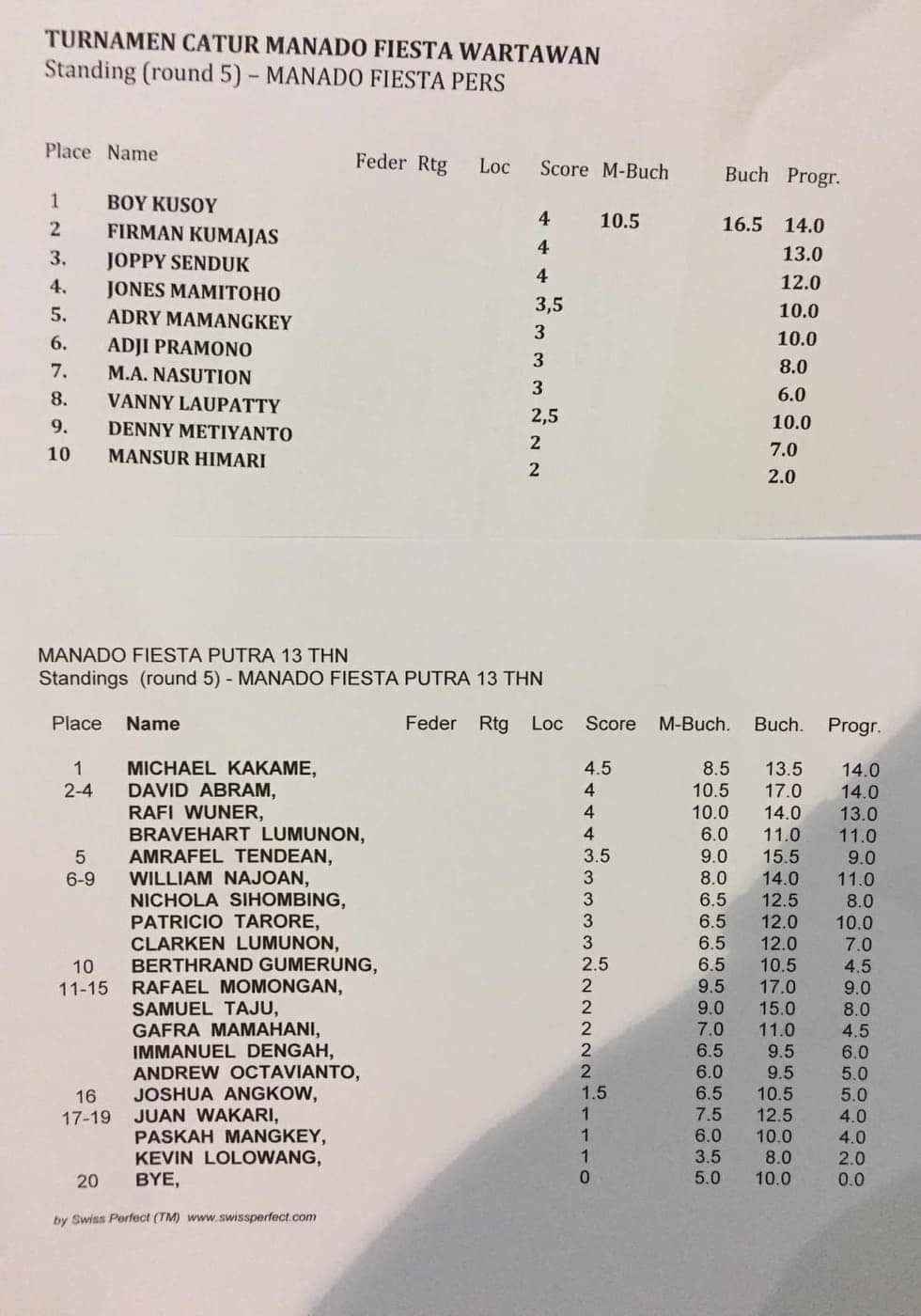 Berikut daftar pemenang Kejuaraan Catur Trophy Wali Kota yang digelar oleh Dinas Pemuda dan Olahraga (Dispora) dalam rangka meramaikan Manado Fiesta 2019