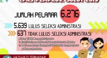 Inilah Hasil Seleksi Administrasi CPNS di Pemerintah Provinsi Sulawesi Utara Tahun 2019