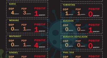 Pasien Positif Corona di Manado Bertambah 1, Sudah 4 yang Sembuh