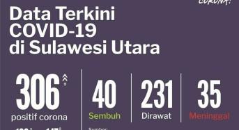 29 Mei 2020: Kasus Positif Covid-19 di Sulut Jadi 306