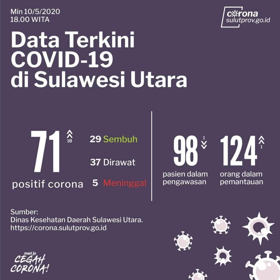 Data positif Covid-19 di Provinsi Sulut, Minggu (10/5/2020).