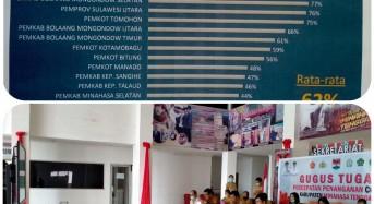 KPK Umumkan Hasil MCP, Kabupaten Mitra Jadi yang Terbaik Kategori Kabupaten di Sulut