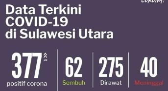 3 Juni 2020: Bertambah 23, Positif Covid-19 di Sulut Jadi 377 Kasus
