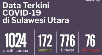 27 Juli 2020: Terkonfirmasi Positif Covid-19 di Sulut 1024 Kasus, 172 Sembuh dan 76 Meninggal