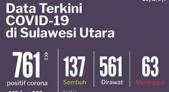 18 Juni 2020: Kasus Covid-19 di Sulut Bertambah 25, Total Jadi 761 Kasus
