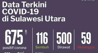 15 Juni 2020: Kasus Covid-19 di Sulut Bertambah 17, Total Jadi 675 Kasus
