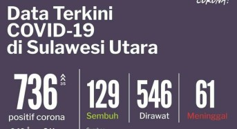 17 Juni 2020: Bertambah 35, Kasus Covid-19 di Sulut Jadi 736, Ini Rinciannya