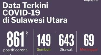 23 Juni 2020: Kasus Covid-19 Sulut Bertambah 7, Total Jadi 861 Kasus