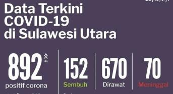 24 Juni 2020: Bertambah 31, Terkonfirmasi Positif Covid-19 di Sulut Jadi 892 Kasus