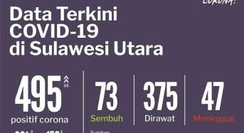 7 Juni 2020: Positif Covid-19 di Sulut Bertambah 25, Total Kasus Jadi 495
