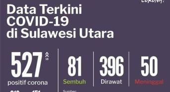 9 Juni 2020: Bertambah 18, Total Kasus Positif Covid-19 di Sulut Jadi 527, Ini Rinciannya