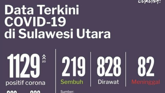 1 Juli 2020: Kasus Covid-19 di Sulut, 1129 Positif, 219 Sembuh dan 82 Meninggal