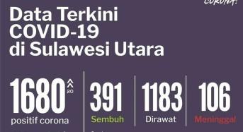 Kasus Covid-19 di Sulut Hingga 13 Juli 2020: 1.680 Positif, 391 Sembuh dan 106 Meninggal